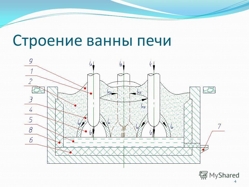 Строение ванны печи 4