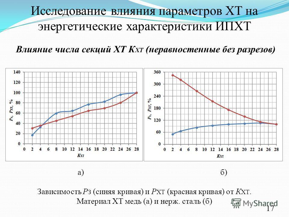 Исследование влияния параметров ХТ на энергетические характеристики ИПХТ Зависимость Р З (синяя кривая) и Р ХТ (красная кривая) от К ХТ. Материал ХТ медь (а) и нерж. сталь (б) а) б) Влияние числа секций ХТ К ХТ (неравностенные без разрезов) 17