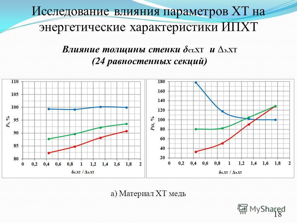 Исследование влияния параметров ХТ на энергетические характеристики ИПХТ а) Материал ХТ медь Влияние толщины стенки δ ст.ХТ и э.ХТ (24 равностенных секций) 18
