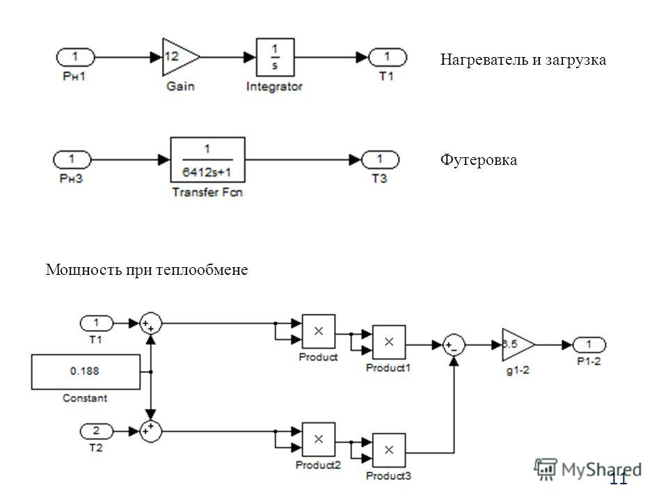 Нагреватель и загрузка Футеровка Мощность при теплообмене 11