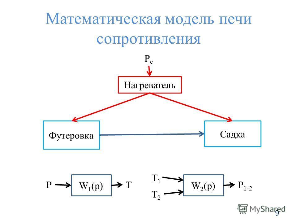 Математическая модель печи сопротивления W 1 (p) РT W 2 (p) T1T1 P 1-2 T2T2 Нагреватель Садка Футеровка РсРс 9