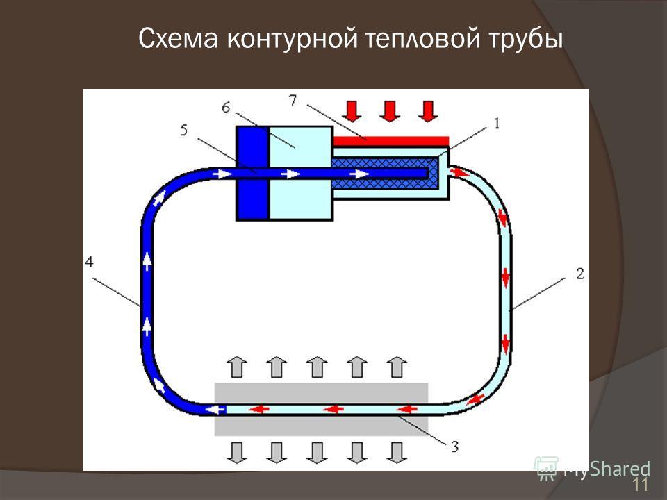 11 Схема контурной тепловой трубы