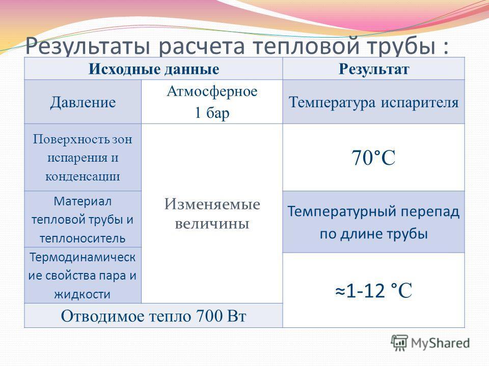 Результаты расчета тепловой трубы : Исходные данныеРезультат Давление Атмосферное 1 бар Температура испарителя Поверхность зон испарения и конденсации Изменяемые величины 70°С Материал тепловой трубы и теплоноситель Температурный перепад по длине тру