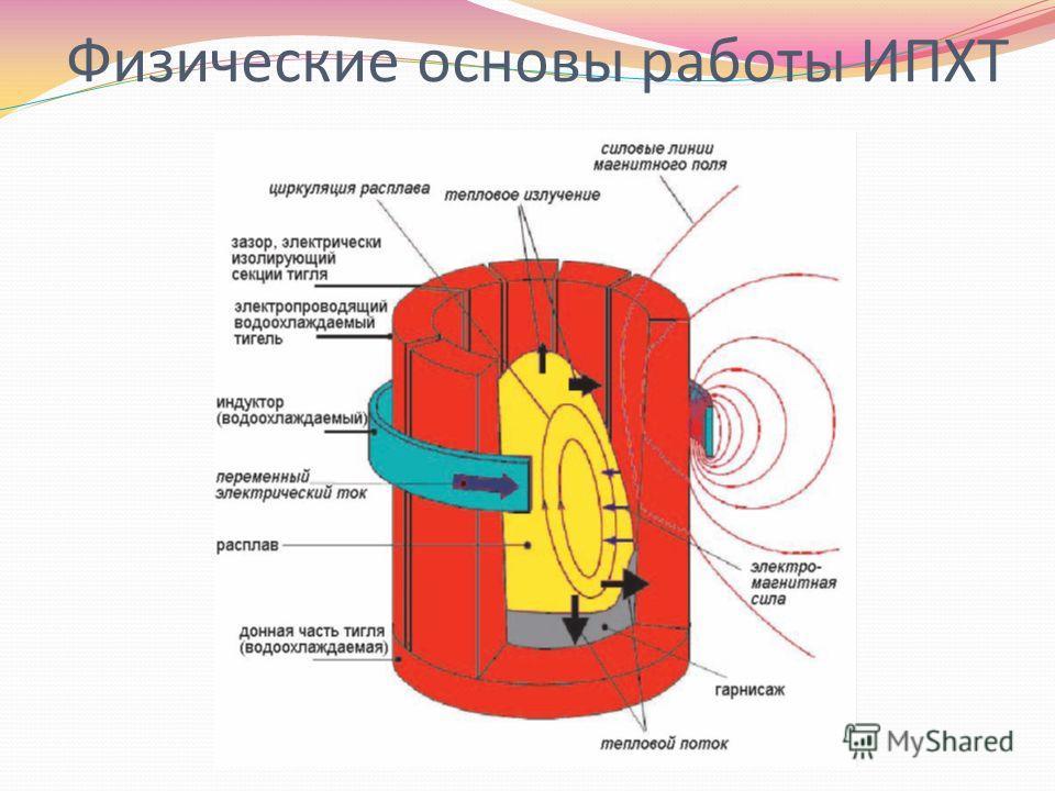 Физические основы работы ИПХТ