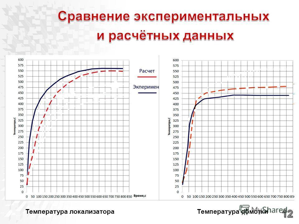 Температура локализатораТемпература обмотки