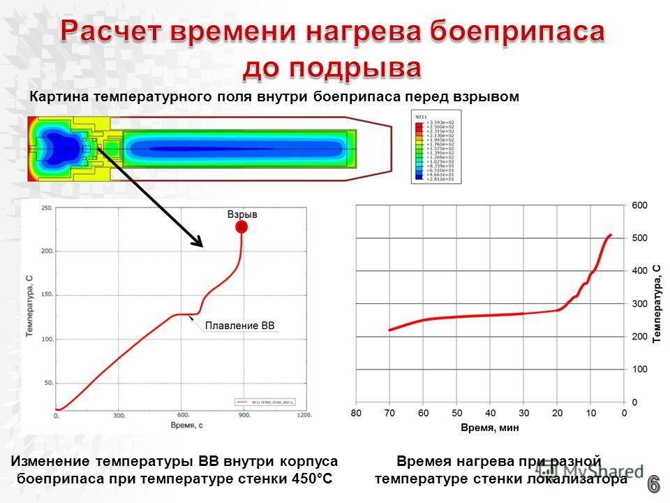 Времея нагрева при разной температуре стенки локализатора Изменение температуры ВВ внутри корпуса боеприпаса при температуре стенки 450°С Картина температурного поля внутри боеприпаса перед взрывом