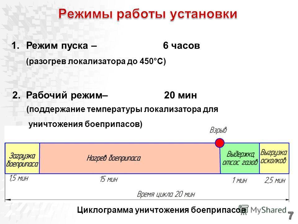 1.Режим пуска – 6 часов 2. Рабочий режим– 20 мин (разогрев локализатора до 450°С) (поддержание температуры локализатора для уничтожения боеприпасов) Циклограмма уничтожения боеприпасов