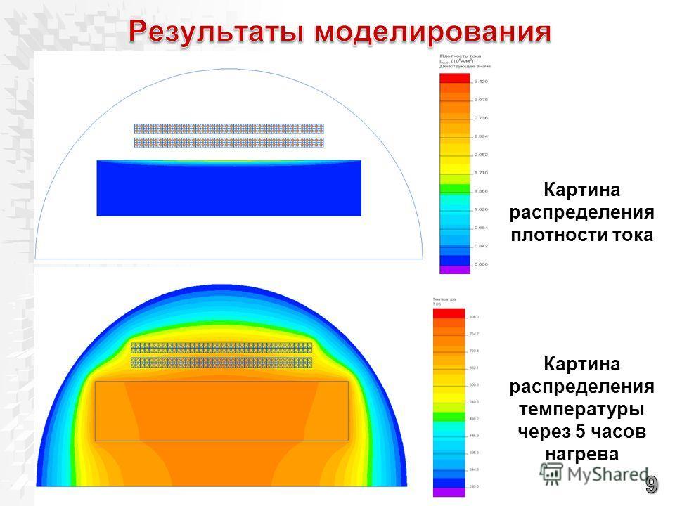 Картина распределения плотности тока Картина распределения температуры через 5 часов нагрева