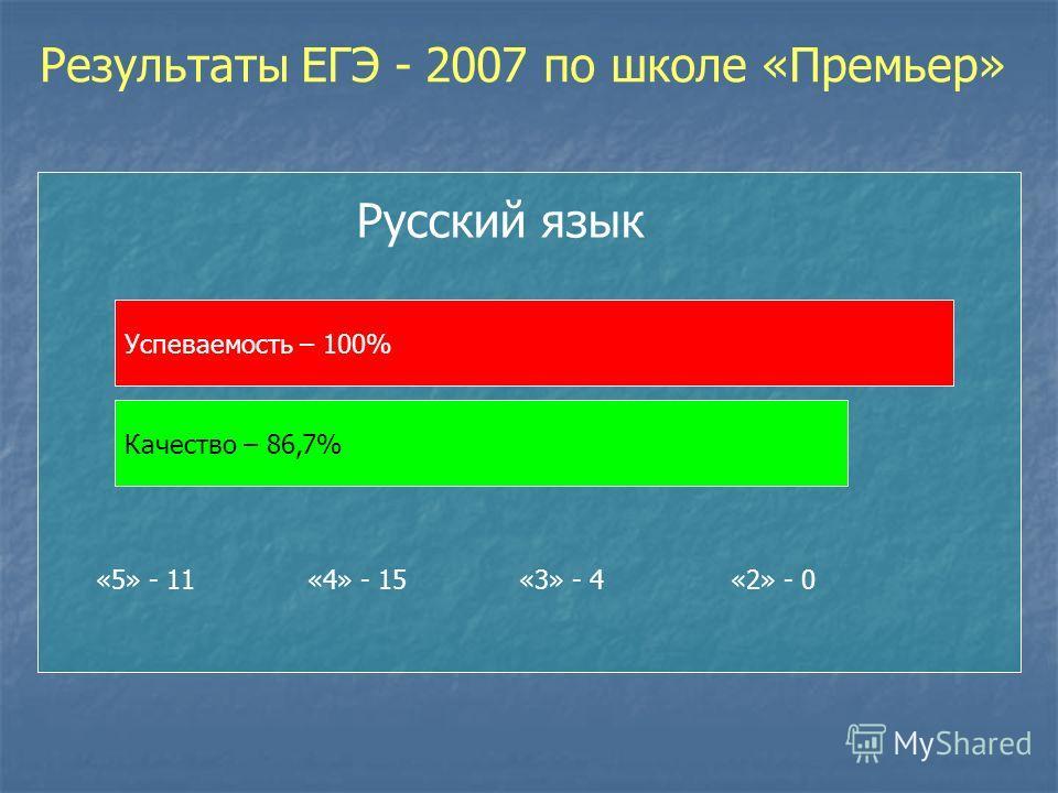 Результаты ЕГЭ - 2007 по школе «Премьер» Успеваемость – 100% Качество – 86,7% Русский язык «5» - 11 «4» - 15«3» - 4«2» - 0