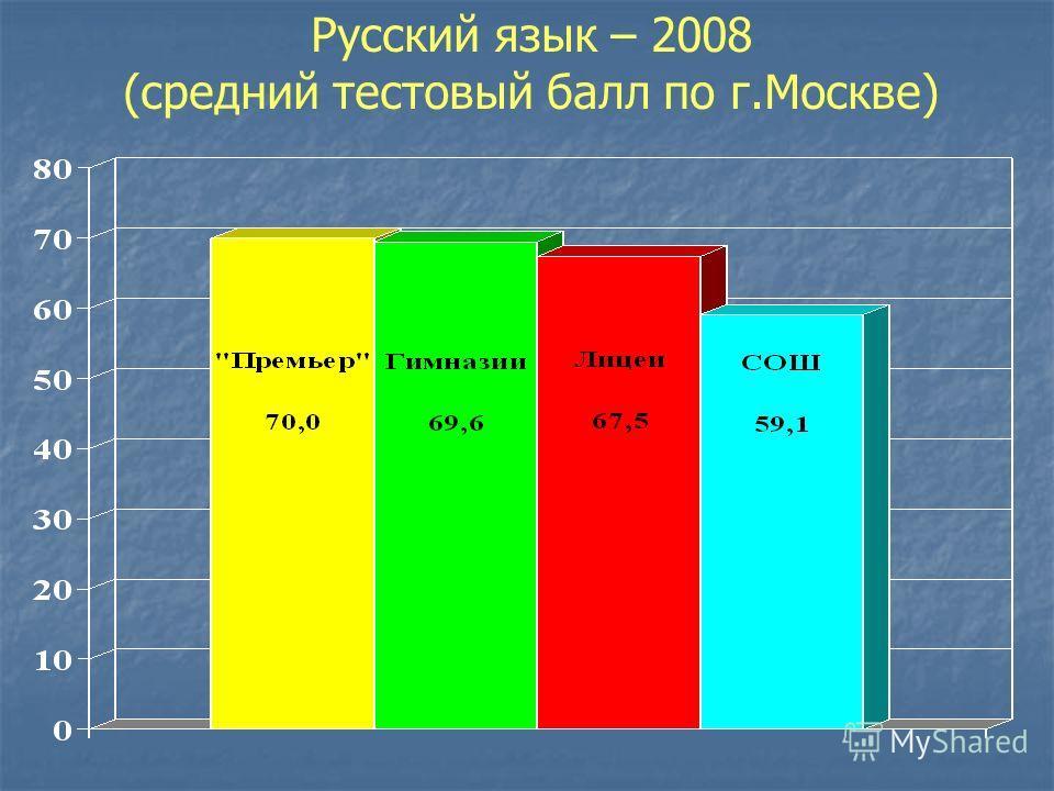 Русский язык – 2008 (средний тестовый балл по г.Москве)