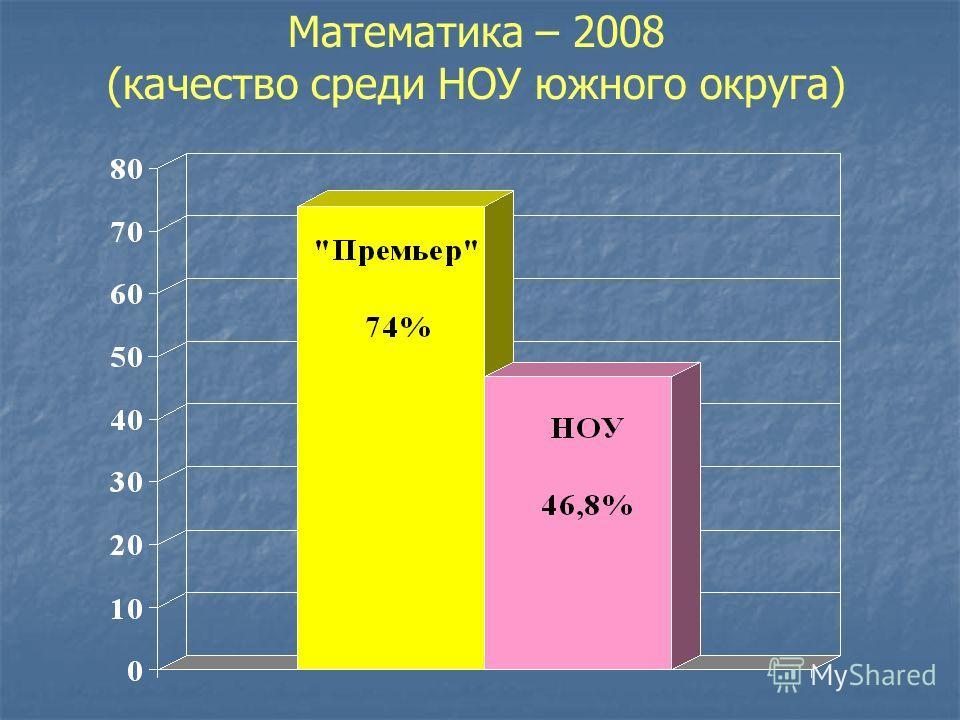 Математика – 2008 (качество среди НОУ южного округа)