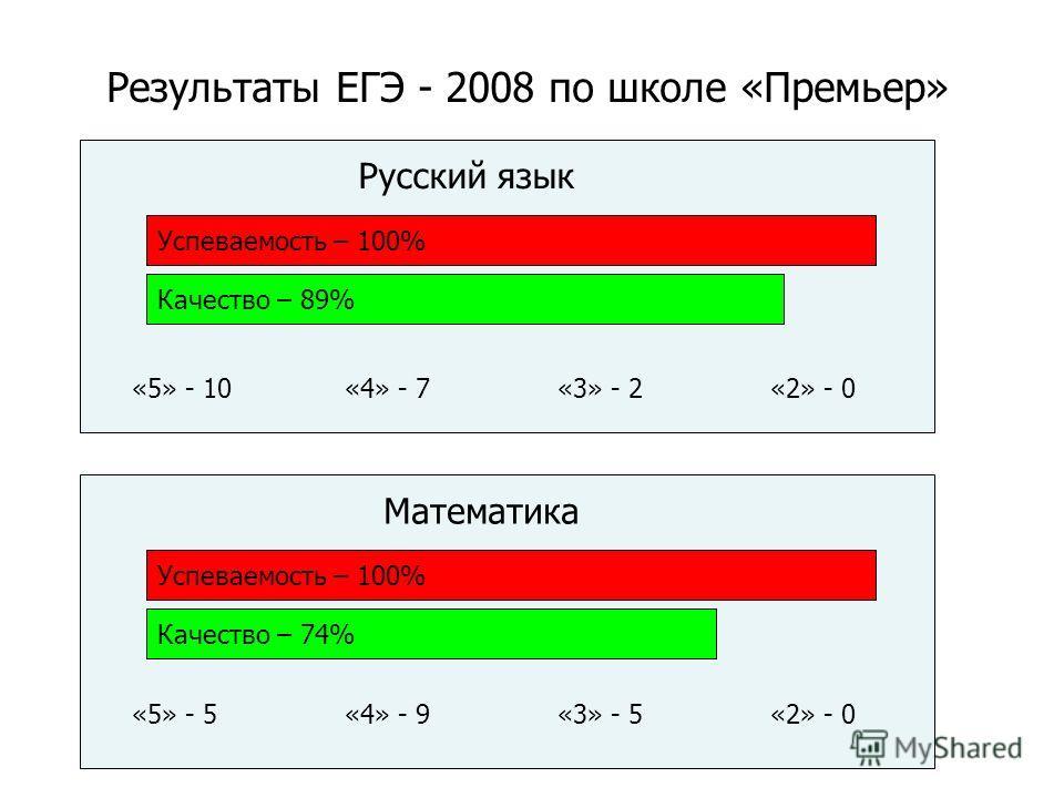 Результаты ЕГЭ - 2008 по школе «Премьер» Успеваемость – 100% Качество – 89% Русский язык «5» - 10«4» - 7«3» - 2«2» - 0 Успеваемость – 100% Качество – 74% Математика «5» - 5«4» - 9«3» - 5«2» - 0