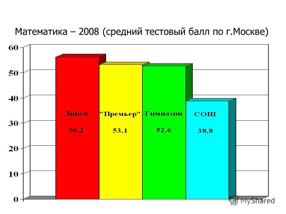 Математика – 2008 (средний тестовый балл по г.Москве)