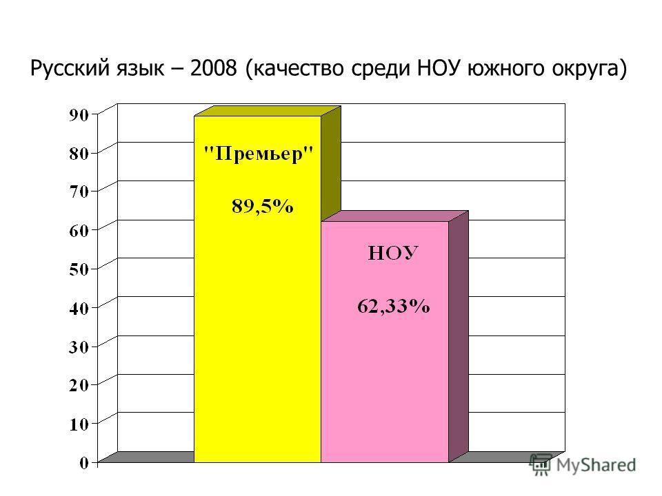 Русский язык – 2008 (качество среди НОУ южного округа)