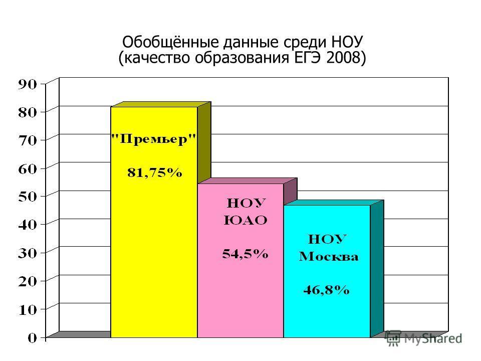 Обобщённые данные среди НОУ (качество образования ЕГЭ 2008)