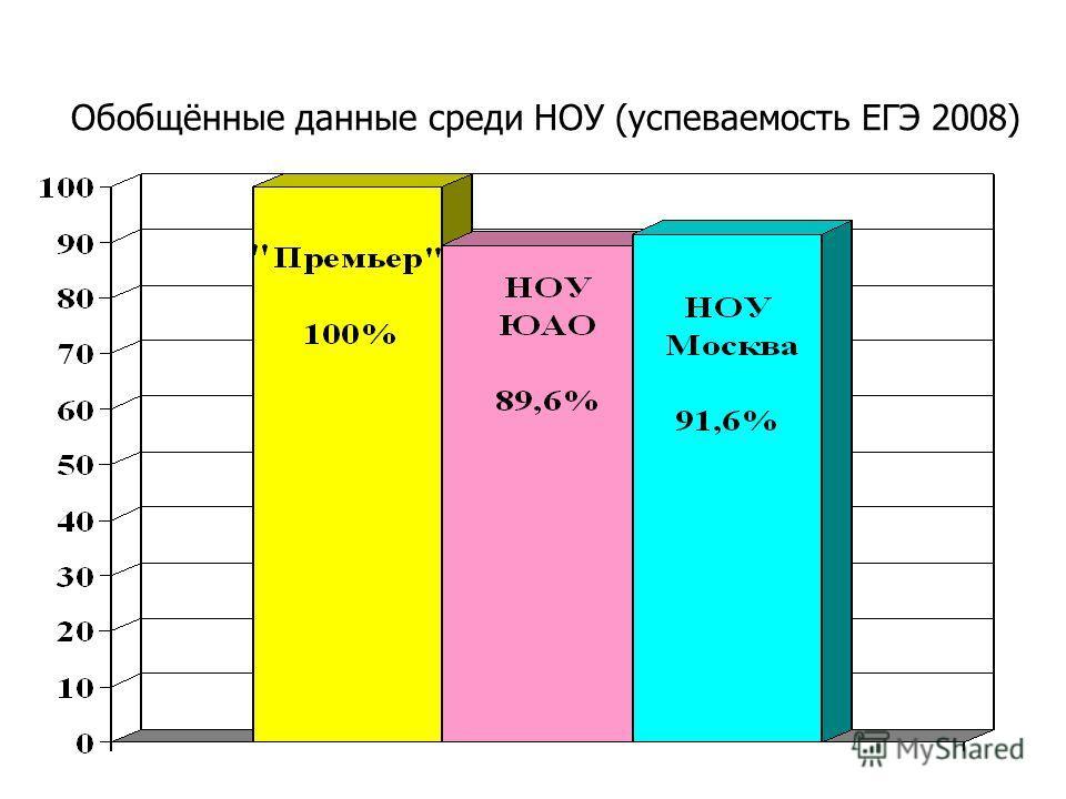 Обобщённые данные среди НОУ (успеваемость ЕГЭ 2008)