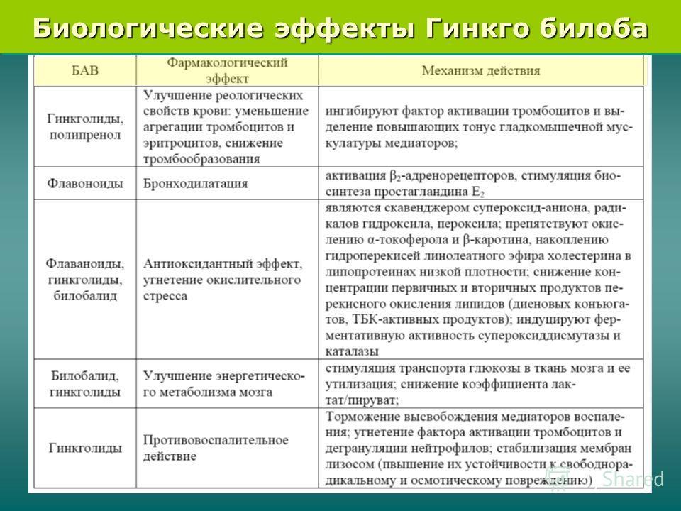 Биологические эффекты Гинкго билоба