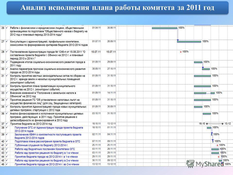 Анализ исполнения плана работы комитета за 2011 год