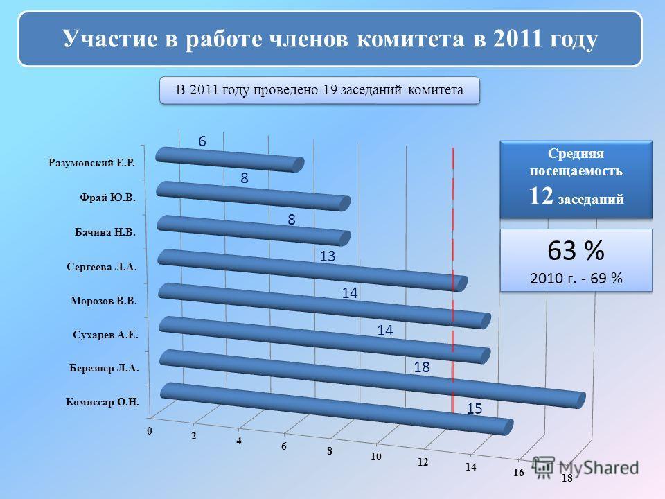 Участие в работе членов комитета в 2011 году В 2011 году проведено 19 заседаний комитета