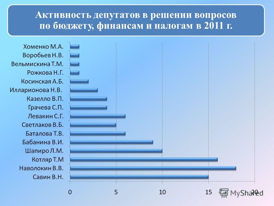 Активность депутатов в решении вопросов по бюджету, финансам и налогам в 2011 г.