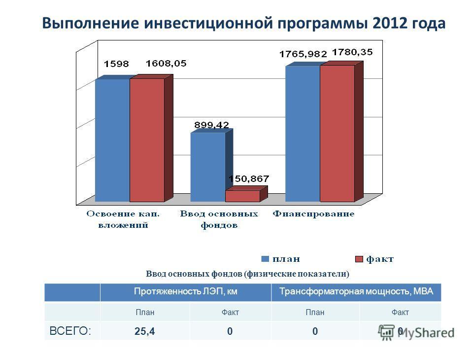 Выполнение инвестиционной программы 2012 года Ввод основных фондов (физические показатели) Протяженность ЛЭП, кмТрансформаторная мощность, МВА ПланФактПланФакт ВСЕГО: 25,4000