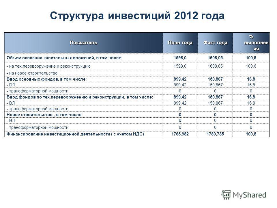 Структура инвестиций 2012 годаПоказатель План года Факт года % выполнен ия Объем освоения капитальных вложений, в том числе:1598,01608,05100,6 - на тех.перевооружение и реконструкцию1598,01608,05100,6 - на новое строительство Ввод основных фондов, в