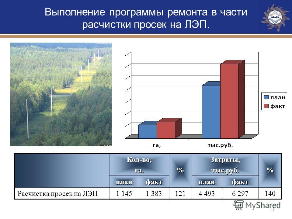 11 Кол-во,га.%Затраты,тыс.руб.% планфактпланфакт Расчистка просек на ЛЭП1 1451 3831214 4936 297140 Выполнение программы ремонта в части расчистки просек на ЛЭП.