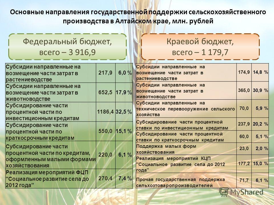Основные направления государственной поддержки сельскохозяйственного производства в Алтайском крае, млн. рублей Федеральный бюджет, всего – 3 916,9 Краевой бюджет, всего – 1 179,7 Субсидии направленные на возмещение части затрат в растениеводстве 174
