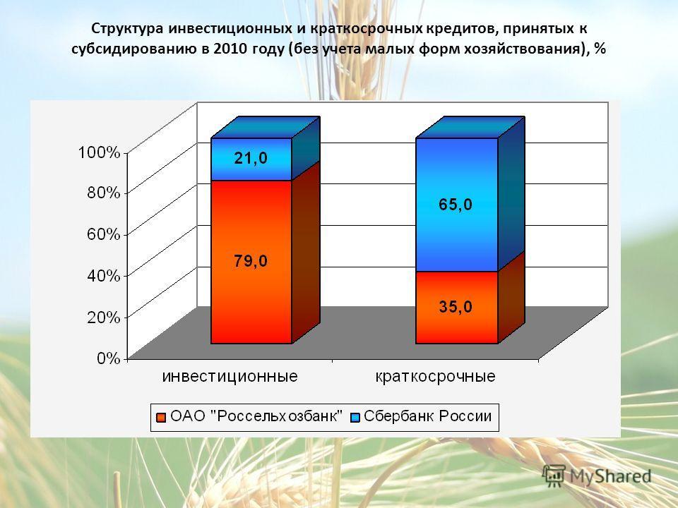 Структура инвестиционных и краткосрочных кредитов, принятых к субсидированию в 2010 году (без учета малых форм хозяйствования), %