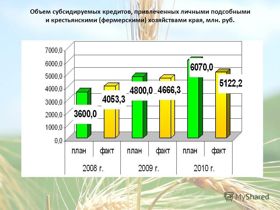 Объем субсидируемых кредитов, привлеченных личными подсобными и крестьянскими (фермерскими) хозяйствами края, млн. руб.
