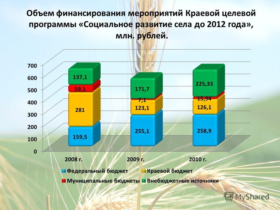 Объем финансирования мероприятий Краевой целевой программы «Социальное развитие села до 2012 года», млн. рублей.