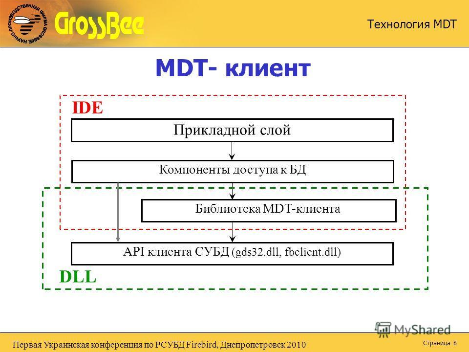 Первая Украинская конференция по РСУБД Firebird, Днепропетровск 2010 Технология MDT Страница 8 MDT- клиент Прикладной слой Компоненты доступа к БД API клиента СУБД (gds32.dll, fbclient.dll) IDE Библиотека MDT-клиента DLL