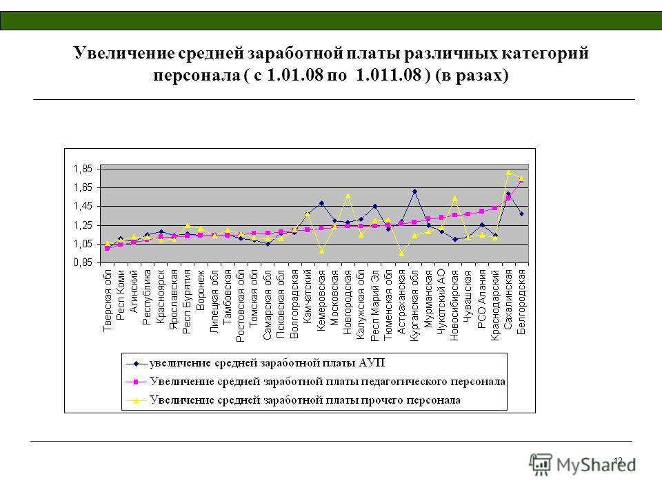 12 Увеличение средней заработной платы различных категорий персонала ( с 1.01.08 по 1.011.08 ) (в разах)