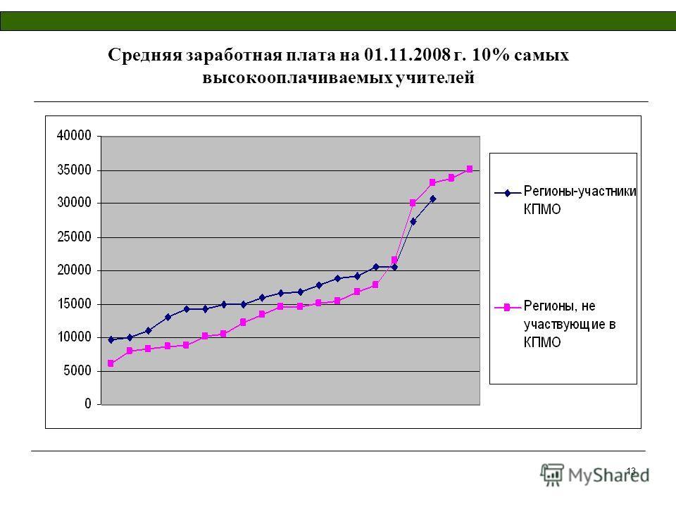 13 Средняя заработная плата на 01.11.2008 г. 10% самых высокооплачиваемых учителей