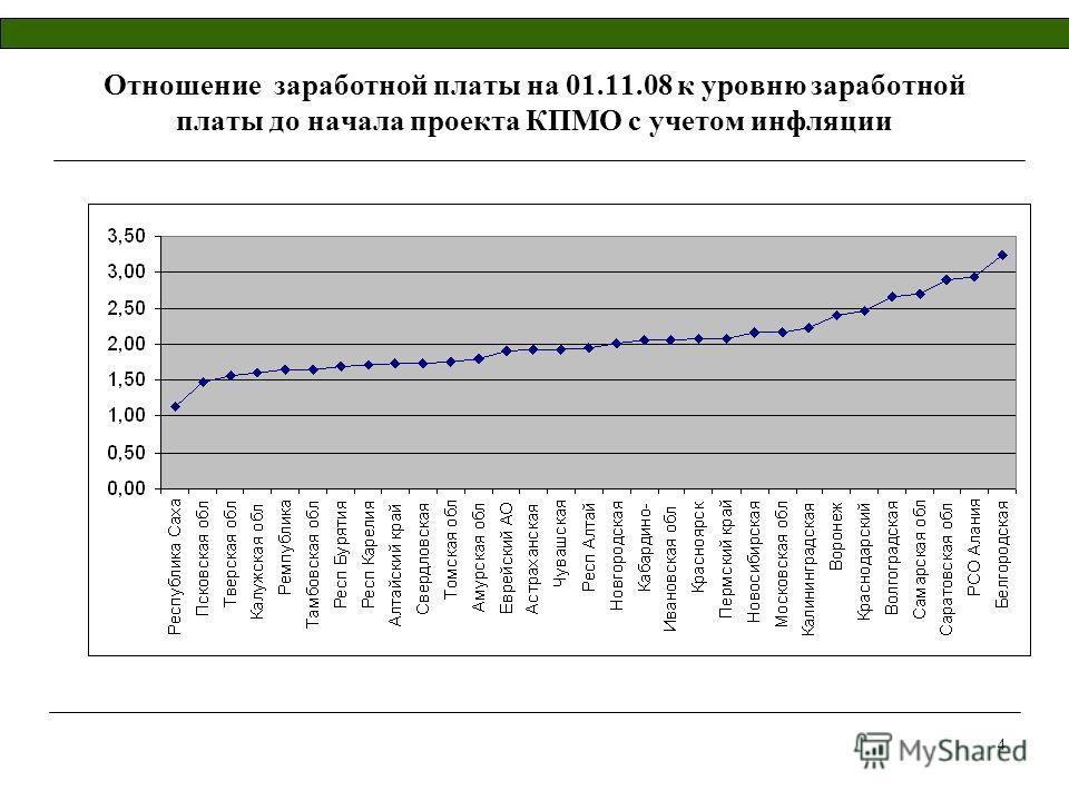 4 Отношение заработной платы на 01.11.08 к уровню заработной платы до начала проекта КПМО с учетом инфляции