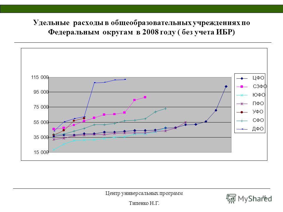 Центр универсальных программ Типенко Н.Г. 16 Удельные расходы в общеобразовательных учреждениях по Федеральным округам в 2008 году ( без учета ИБР)