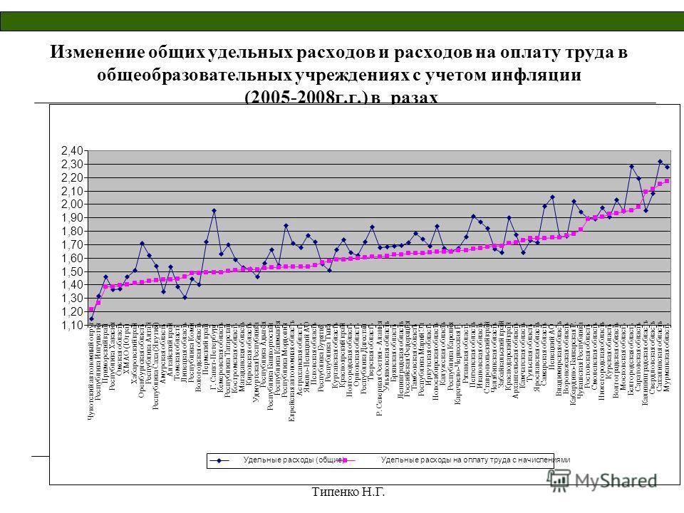 Центр универсальных программ Типенко Н.Г. 18 Изменение общих удельных расходов и расходов на оплату труда в общеобразовательных учреждениях с учетом инфляции (2005-2008г.г.) в разах