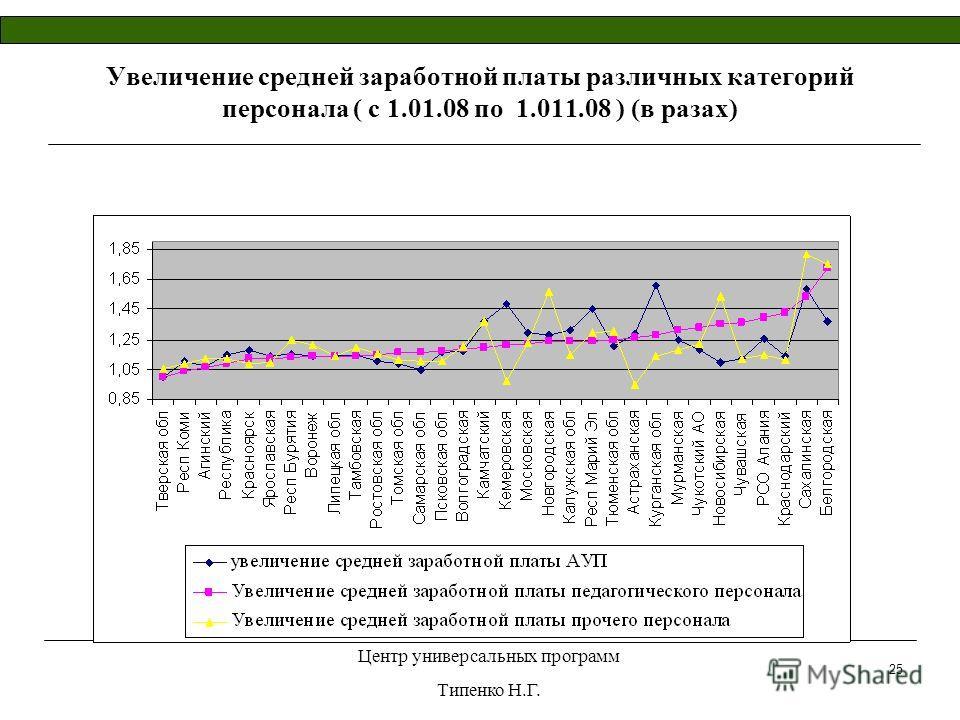 Центр универсальных программ Типенко Н.Г. 25 Увеличение средней заработной платы различных категорий персонала ( с 1.01.08 по 1.011.08 ) (в разах)