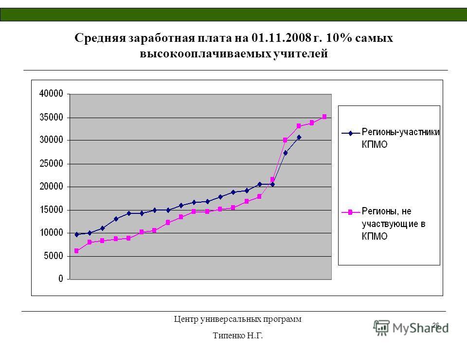 Центр универсальных программ Типенко Н.Г. 26 Средняя заработная плата на 01.11.2008 г. 10% самых высокооплачиваемых учителей
