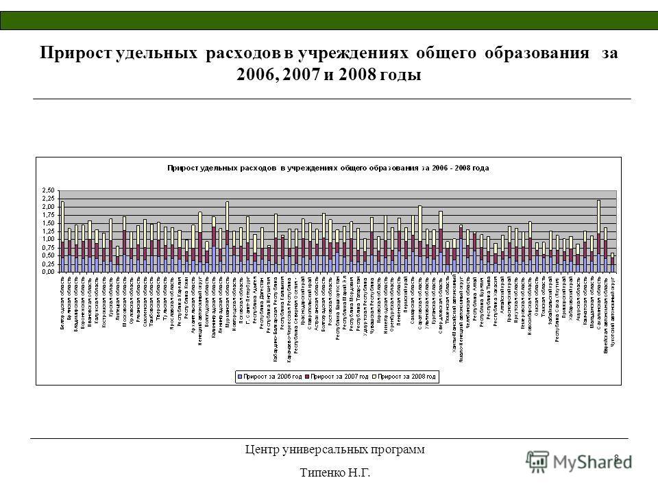 Центр универсальных программ Типенко Н.Г. 8 Прирост удельных расходов в учреждениях общего образования за 2006, 2007 и 2008 годы