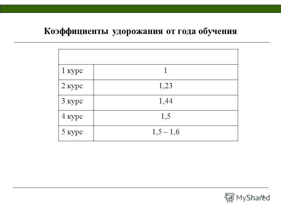 14 Коэффициенты удорожания от года обучения 1 курс1 2 курс1,23 3 курс1,44 4 курс1,5 5 курс1,5 – 1,6