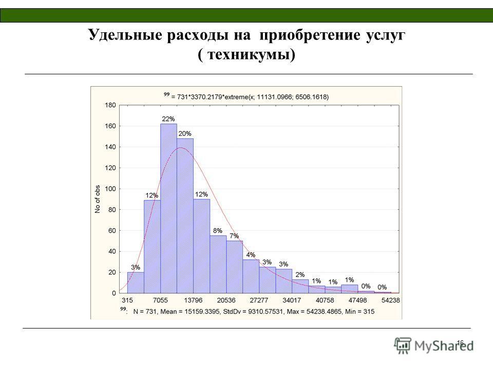 16 Удельные расходы на приобретение услуг ( техникумы)