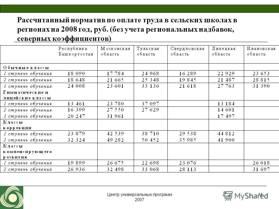 Центр универсальных программ 2007 14 Рассчитанный норматив по оплате труда в сельских школах в регионах на 2008 год, руб. (без учета региональных надбавок, северных коэффициентов)