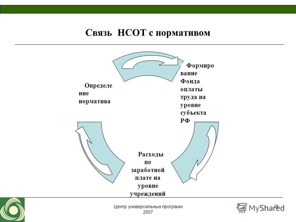 Центр универсальных программ 2007 28 Связь НСОТ с нормативом