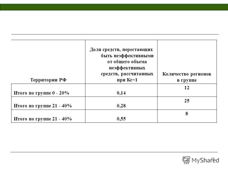 17 Территории РФ Доля средств, перестающих быть неэффективными от общего объема неэффективных средств, рассчитанных при Кс=1 Количество регионов в группе Итого по группе 0 - 20%0,14 12 Итого по группе 21 - 40%0,28 25 Итого по группе 21 - 40%0,55 8