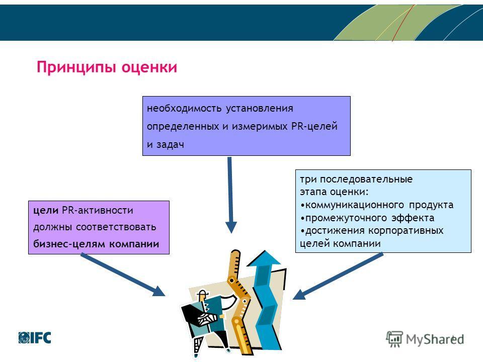 цели PR-активности должны соответствовать бизнес-целям компании необходимость установления определенных и измеримых PR-целей и задач три последовательные этапа оценки: коммуникационного продукта промежуточного эффекта достижения корпоративных целей к