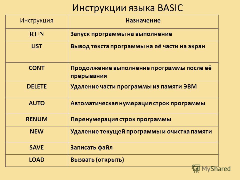 Инструкции языка BASIC ИнструкцияНазначение RUN Запуск программы на выполнение LISTВывод текста программы на её части на экран CONTПродолжение выполнение программы после её прерывания DELETEУдаление части программы из памяти ЭВМ AUTOАвтоматическая ну