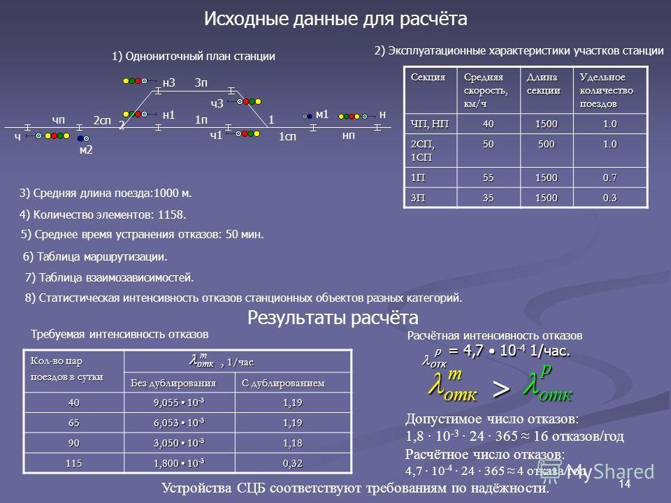 14 Исходные данные для расчёта Секция Средняя скорость, км/ч Длина секции Удельное количество поездов ЧП, НП 4015001.0 2СП, 1СП 505001.0 1П5515000.7 3П3П3П3П3515000.3 2) Эксплуатационные характеристики участков станции 2 1чп нп 2сп ч 3п 1п 1сп н1 н3