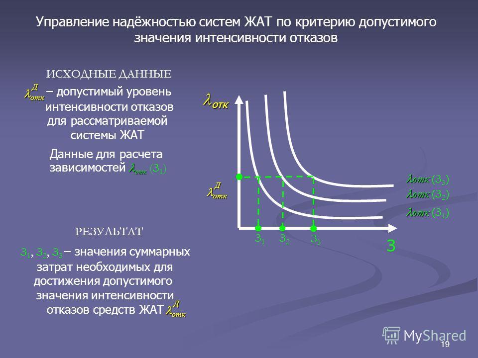 19 Управление надёжностью систем ЖАТ по критерию допустимого значения интенсивности отказов ИСХОДНЫЕ ДАННЫЕ – допустимый уровень интенсивности отказов для рассматриваемой системы ЖАТ Данные для расчета отк зависимостей отк (З 1 ) отк откД З отк отк (