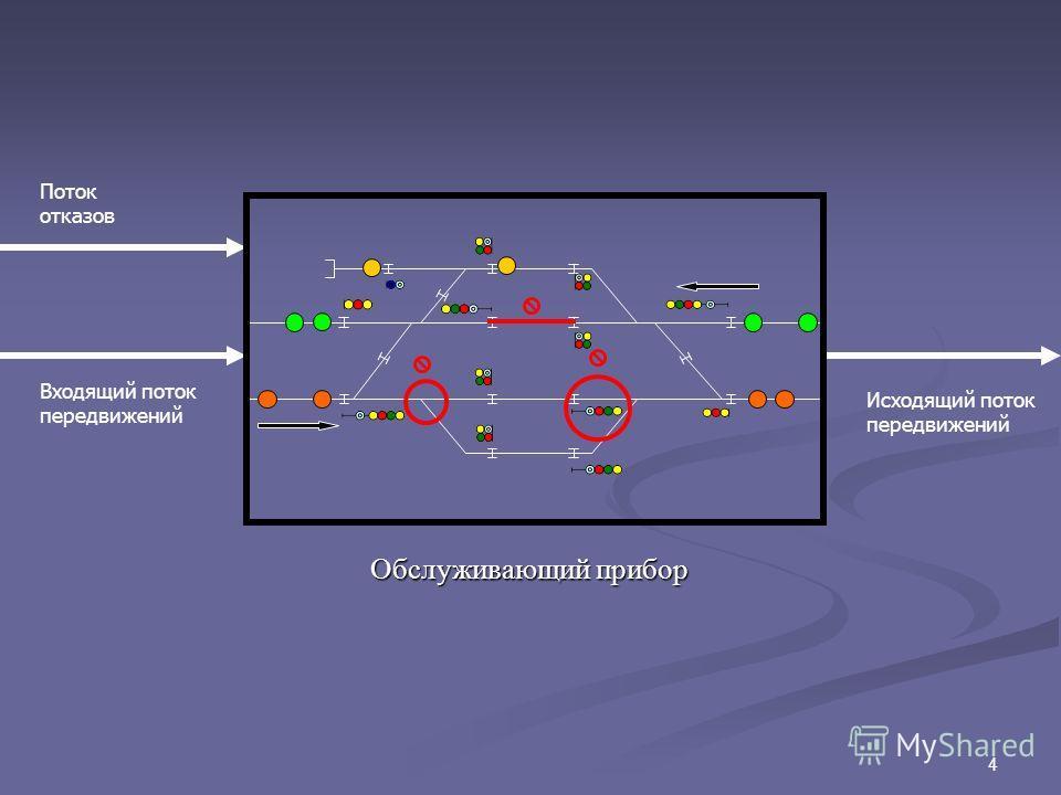 4 Входящий поток передвижений Исходящий поток передвижений Поток отказов Обслуживающий прибор